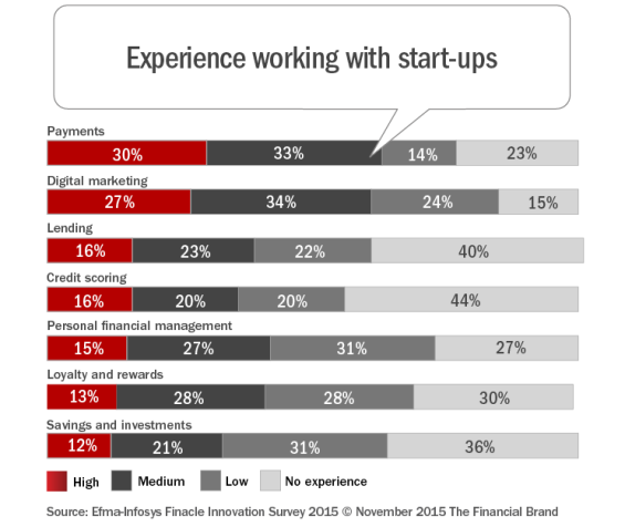 Experience_working_with_start-ups_rev