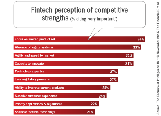 Fintech_perception_of_competitive_strengths_b