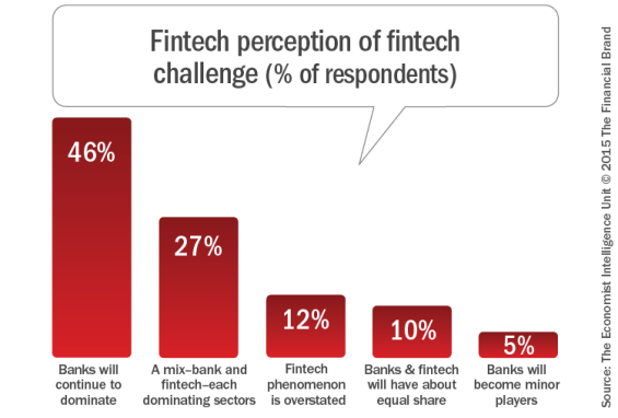 Fintech_perception_of_fintech_challenge_b