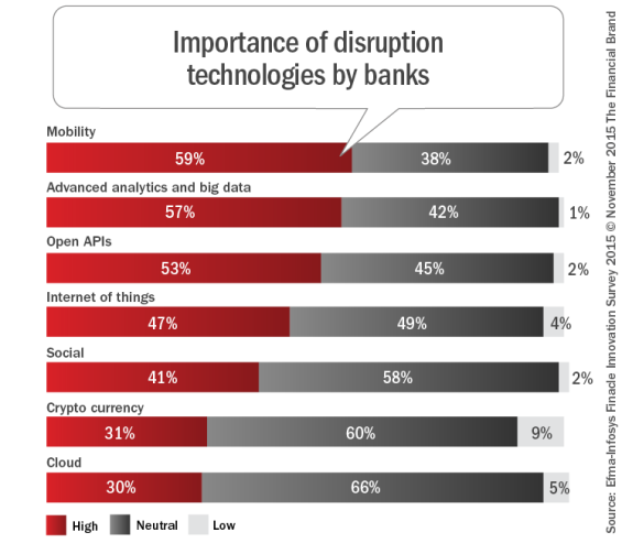 impact of innovation technology in banking The impact on banking the growth in digital technology and the impact of data generation and advanced application has resulted in exponential innovation across.
