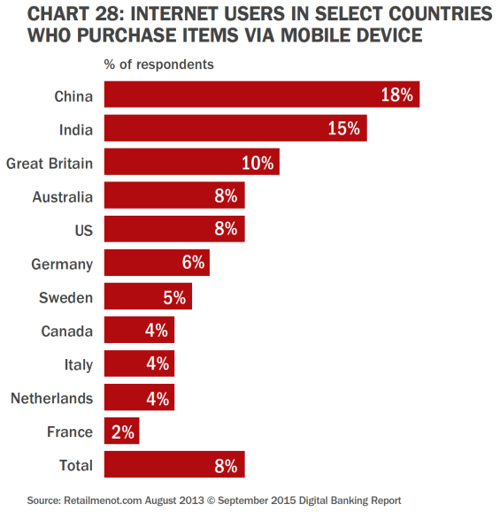 Mobile Payments Worldwide