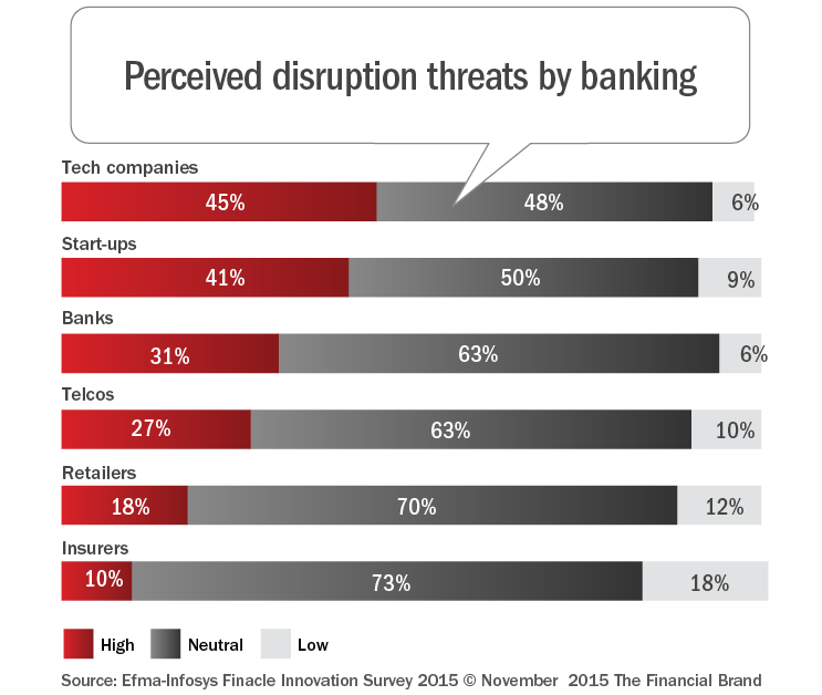 banking technology impact Mobile banking technology options an overview of the different mobile banking technology options, and their impact on the mobile banking market.