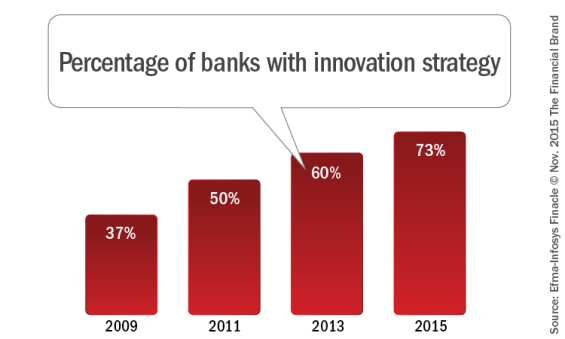 Percentage_of_banks_with_innovation_strategy
