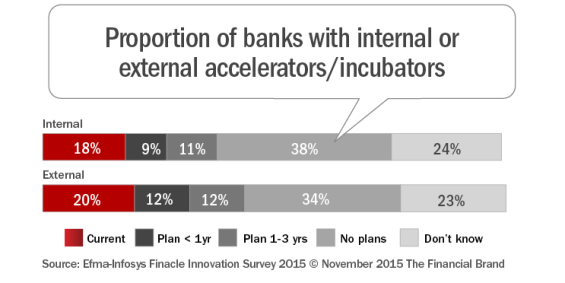 Proportion_of_banks_with_internal_or_external_accelerators-incubators _rev