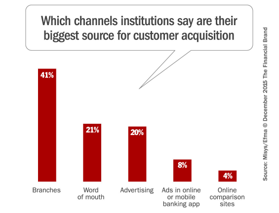 banking_customer_acquisition_channels