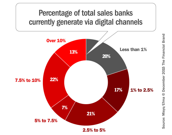 digital_banking_channel_sales