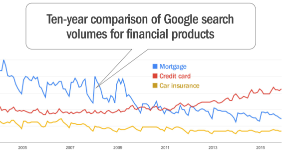 google_mortgage_search_trends