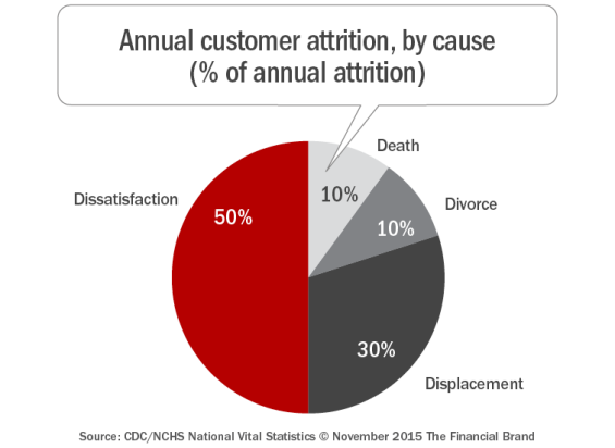 The 4 D's of Customer Attrition