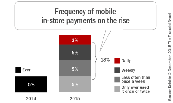 Frequency_of_mobile_in_store_payments_on_the_rise