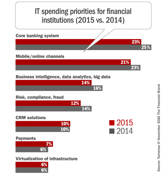IT_spending_priorities_banking_2015