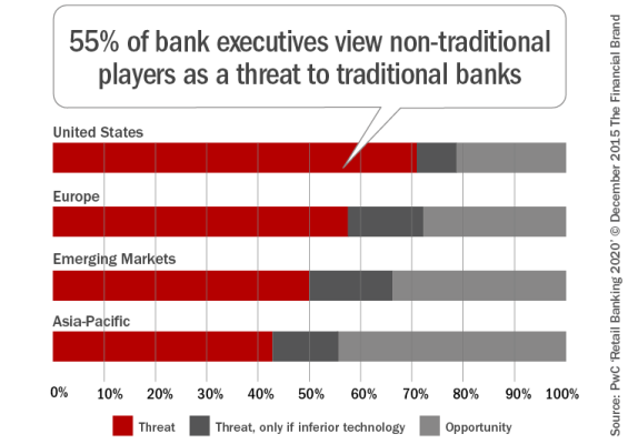 Non-traditional-threat-to-banking