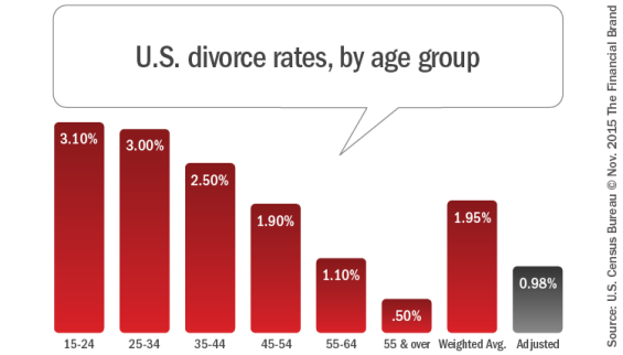 US divorce rates by age group