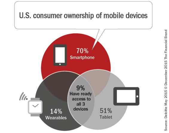 US_consumer_ownership_of_mobile_devices