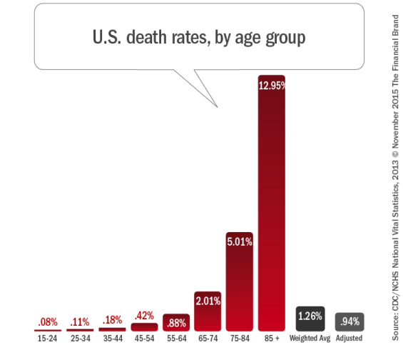 US_death_rates_by_age_group_2013