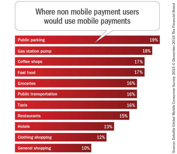 Where_non_mobile_payment_users_would_use_mobile_payments