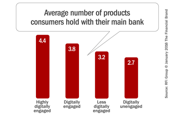 average_banking_products_pfi