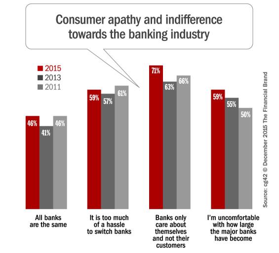 banking_consumer_apathy