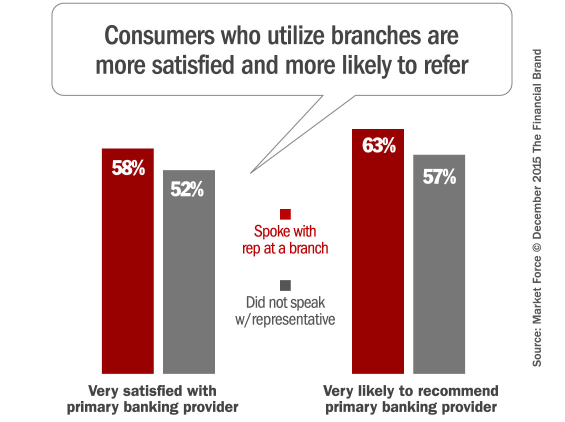 banking_consumer_satisfaction_referrals