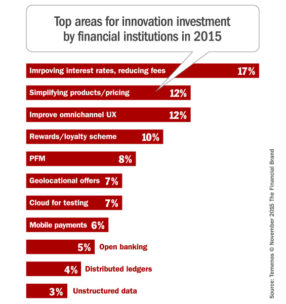 banking_innovation_investments_2015