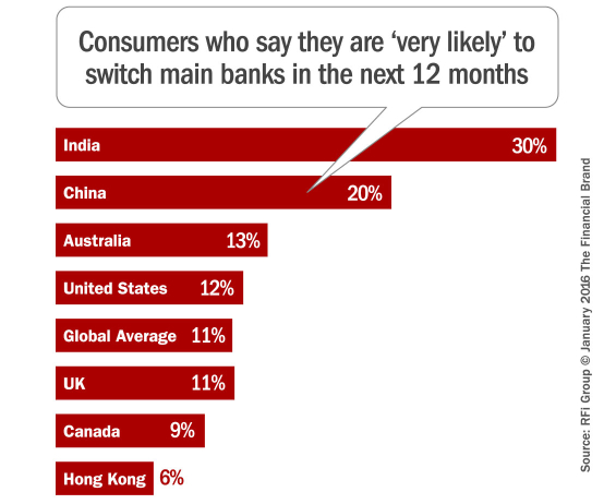 consumers_likely_to_switch_banks