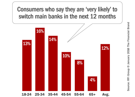 consumers_likely_to_switch_banks_by_age