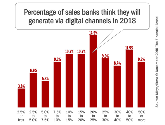 digital_banking_channel_acquisition_2013