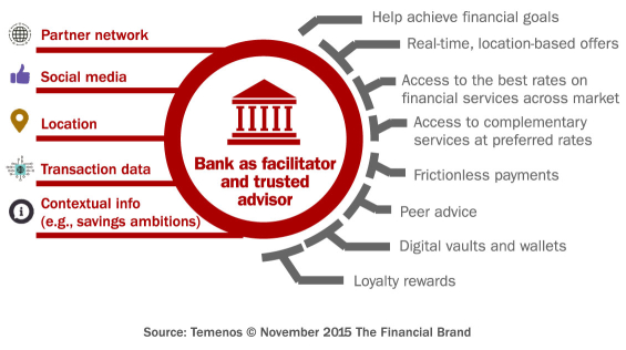 digital_banking_customer_experience_model