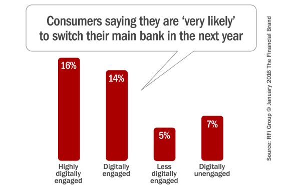digitally_engaged_consumers_likely_to_switch_banks