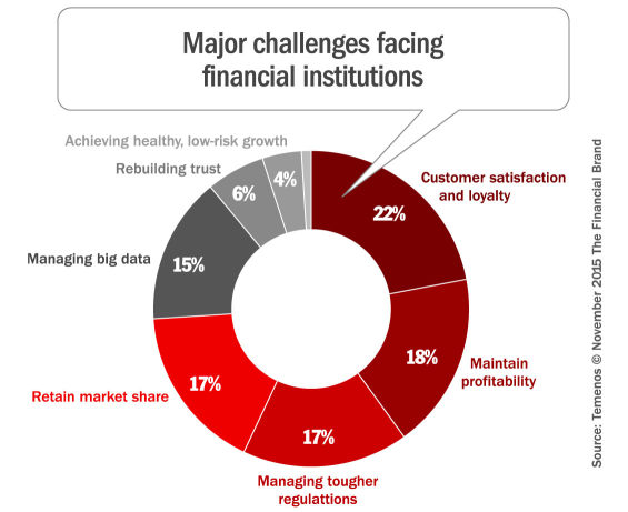 Digital Disruption Forces Financial Institutions To