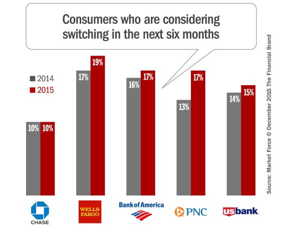 switching_banks