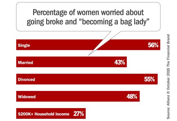 women_money_fears