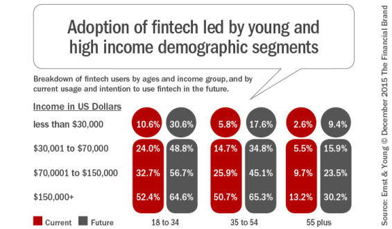 Adoption_of_fintech_led_by_young_and_high_income_demographic_segments