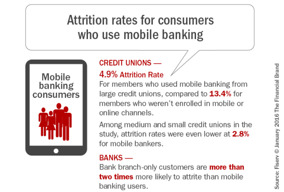 Attrition_rates _for_consumers_who_use_mobile_banking