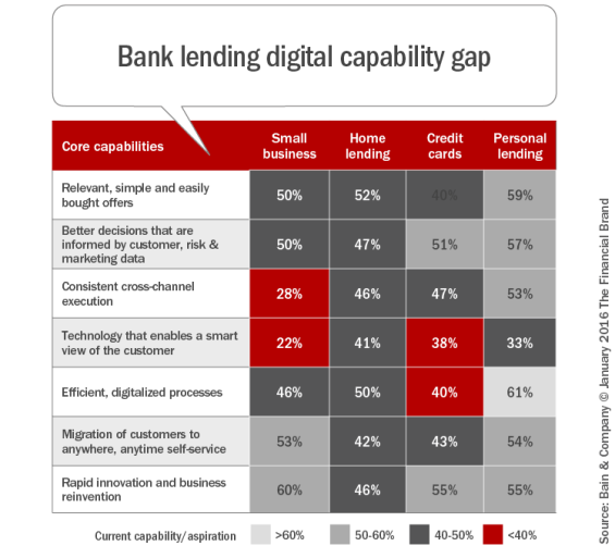 Bank_lending_digital_capability_gap