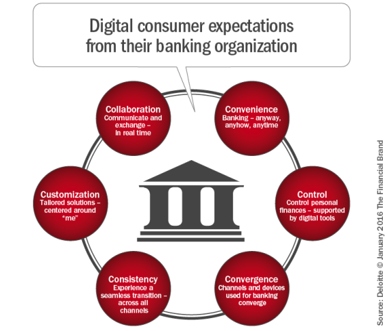 Digital_consumer_expectations_from_their_banking_organization