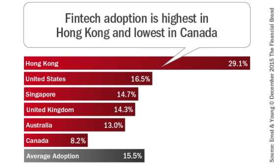 Fintech_adoption_is_highest_in_Hong_Kong_and_lowest_in_Canada