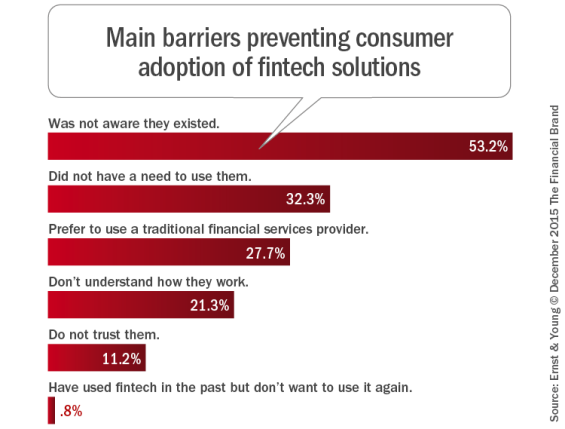 Main_barriers_preventing_consumer_adoption_of_fintech_solutions_b