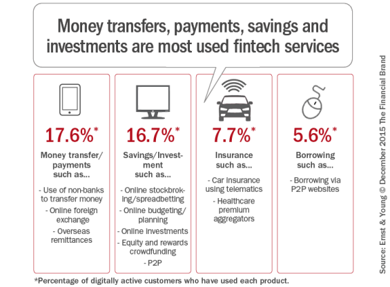 Money_transfers_payments_savings_and_investments_are_most_used_fintec h_services