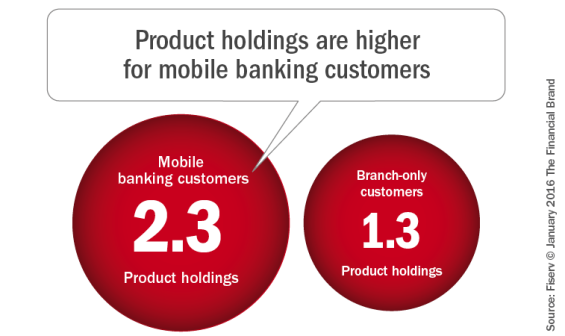 Product_holdings_are_higher_for_mobile_banking