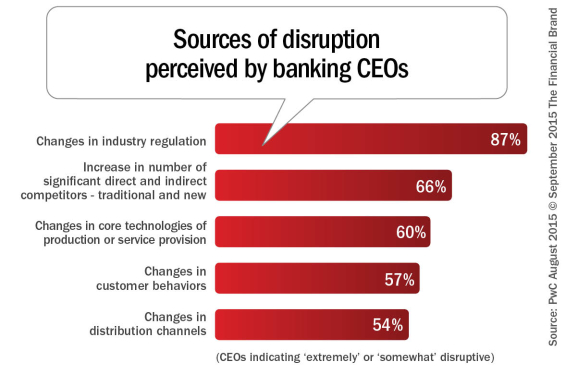 Sources_of_disruption_perceived_by_banking_CEOs_REV_9-16
