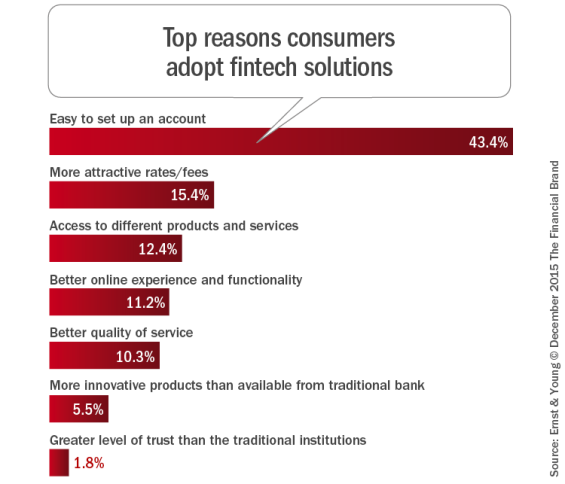 Top_reasons_consumers_adopt_fintech_solutions_b
