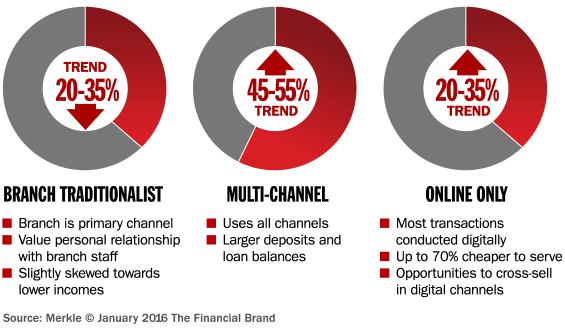 banking_consumer_segments