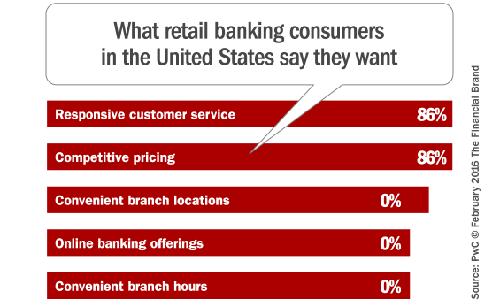 banking_consumers_top_priorities