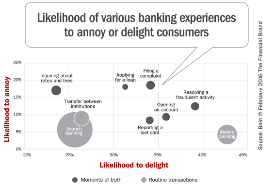 banking_customer_experiences_annoy_delight