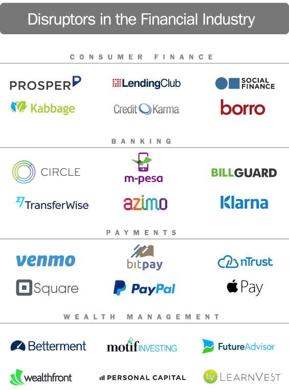 banking_financial_lending_disruptors