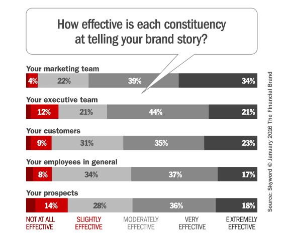 brand_storytelling_effectiveness