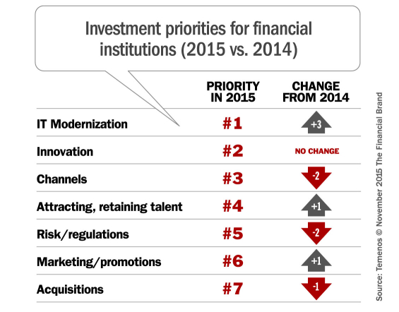 investment_priorities_banking_2015
