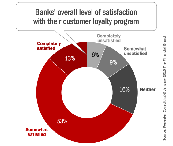 loyalty_rewards_program_satisfaction
