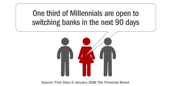 millennial_bank_switching