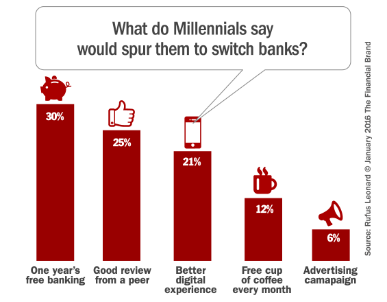 millennial_bank_switching_incentives